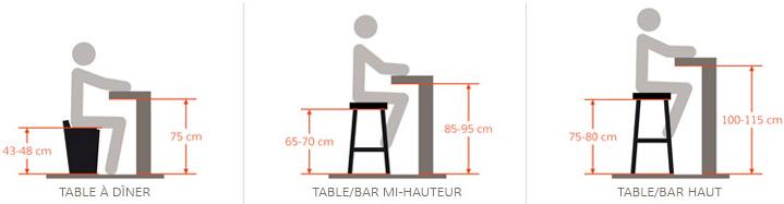 Hauteur tabouret bar